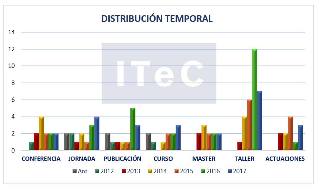 distribucion-temporal-esp