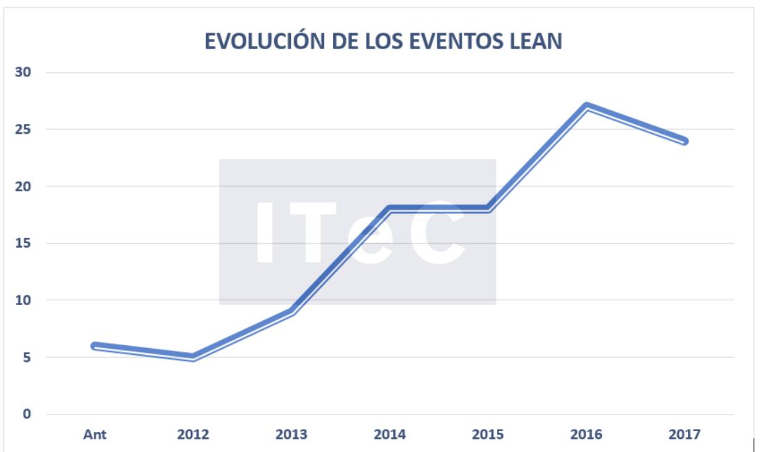 evolucion-eventos-lean-esp
