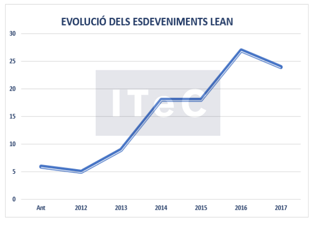 evolucio-esdeveniments-lean-cat
